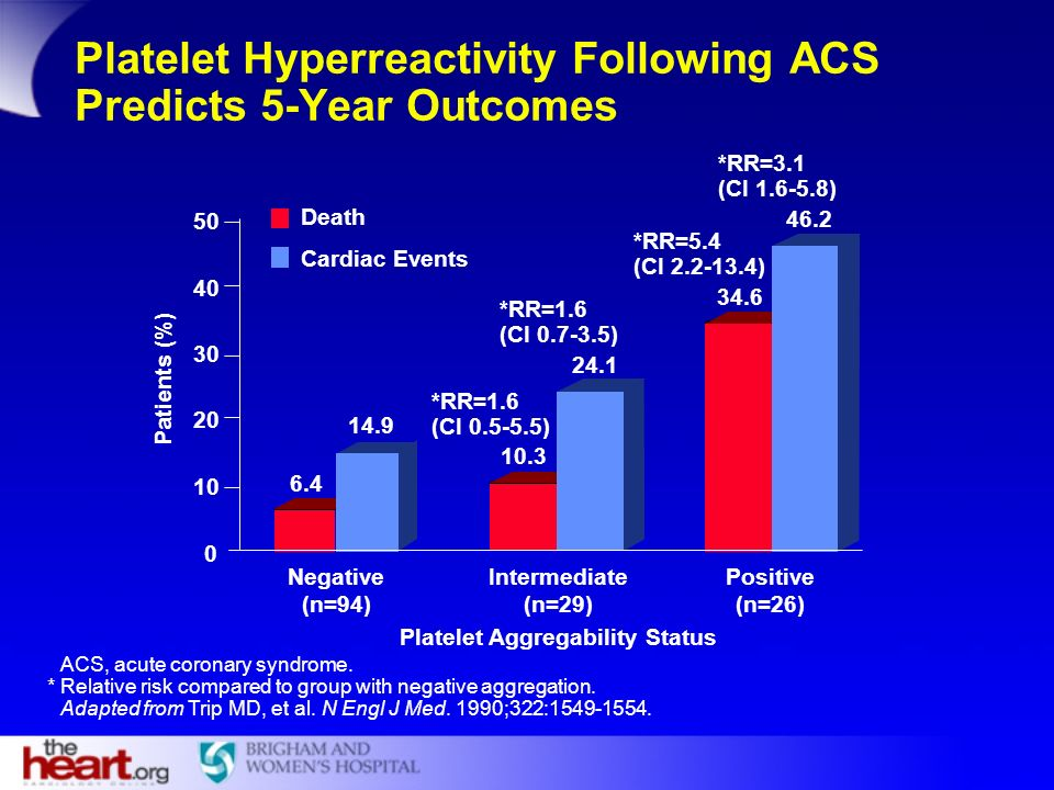 Platelet Hyperreactivity Following ACS Predicts 5-Year Outcomes Platelet Aggregability Status 0 10 20 30 40 50 Death Cardiac Events 10.3 6.4 14.9 24.1