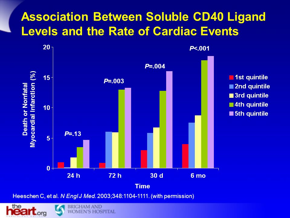 Heeschen C, et al. N Engl J Med. 2003;348:1104-1111. (with permission) Association Between Soluble CD40 Ligand Levels and the Rate of Cardiac Events T