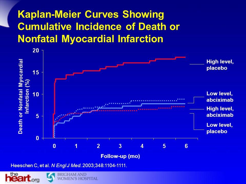 Heeschen C, et al. N Engl J Med. 2003;348:1104-1111. Death or Nonfatal Myocardial Infarction (%) Kaplan-Meier Curves Showing Cumulative Incidence of D