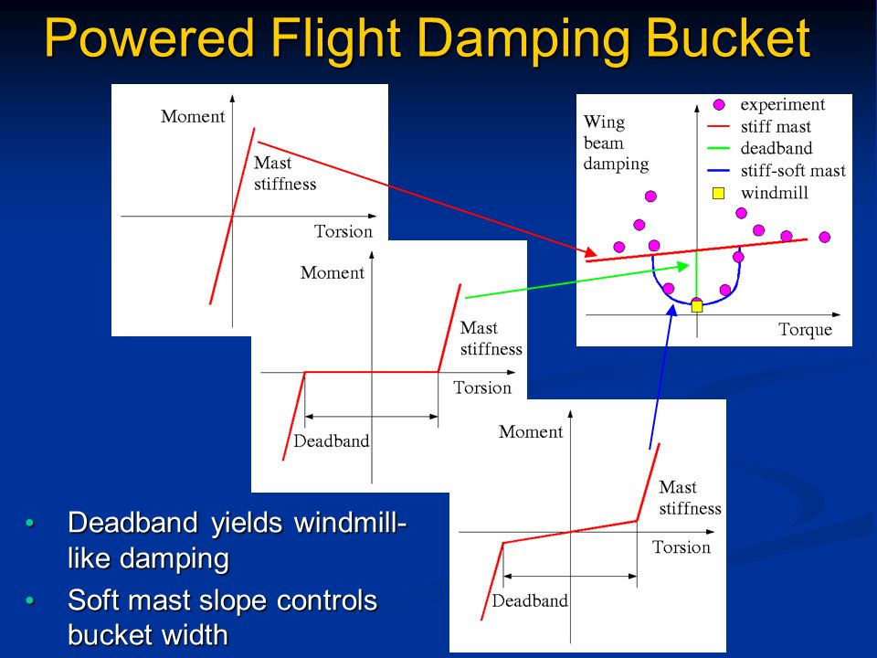 Powered Flight Damping Bucket Deadband yields windmill- like damping Deadband yields windmill- like damping Soft mast slope controls bucket width Soft