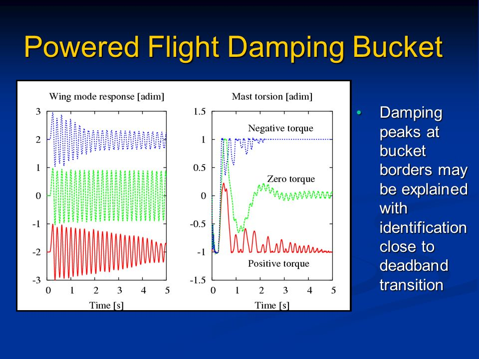 Damping peaks at bucket borders may be explained with identification close to deadband transition Damping peaks at bucket borders may be explained wit