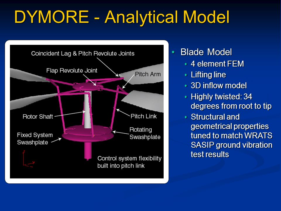 DYMORE - Analytical Model Blade Model Blade Model 4 element FEM 4 element FEM Lifting line Lifting line 3D inflow model 3D inflow model Highly twisted