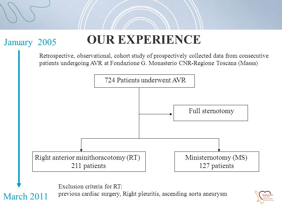 OUR EXPERIENCE January 2005 March 2011 724 Patients underwent AVR Full sternotomy Right anterior minithoracotomy (RT) 211 patients Exclusion criteria for RT: previous cardiac surgery, Right pleuritis, ascending aorta aneurysm Ministernotomy (MS) 127 patients Retrospective, observational, cohort study of prospectively collected data from consecutive patients undergoing AVR at Fondazione G.