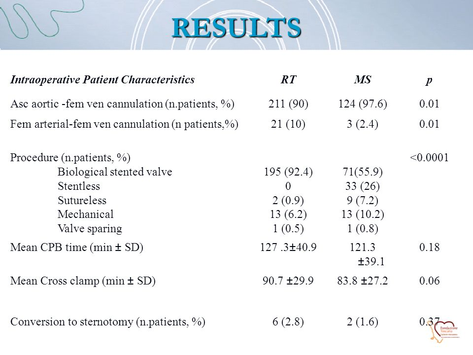 RESULTS Intraoperative Patient CharacteristicsRTMSp Asc aortic -fem ven cannulation (n.patients, %)211 (90)124 (97.6)0.01 Fem arterial-fem ven cannulation (n patients,%)21 (10)3 (2.4)0.01 Procedure (n.patients, %) Biological stented valve Stentless Sutureless Mechanical Valve sparing 195 (92.4) 0 2 (0.9) 13 (6.2) 1 (0.5) 71(55.9) 33 (26) 9 (7.2) 13 (10.2) 1 (0.8) <0.0001 Mean CPB time (min ± SD)127.3±40.9121.3 ±39.1 0.18 Mean Cross clamp (min ± SD)90.7 ±29.983.8 ±27.20.06 Conversion to sternotomy (n.patients, %)6 (2.8)2 (1.6)0.37