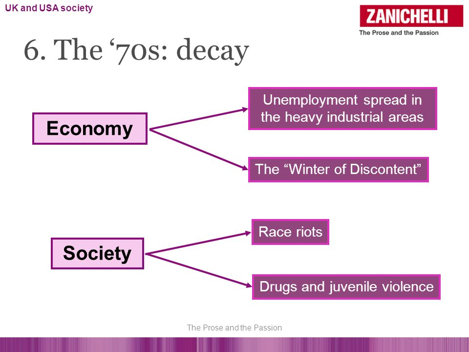 6. The 70s: decay Unemployment spread in the heavy industrial areas Economy The Winter of Discontent Society Race riots Drugs and juvenile violence UK