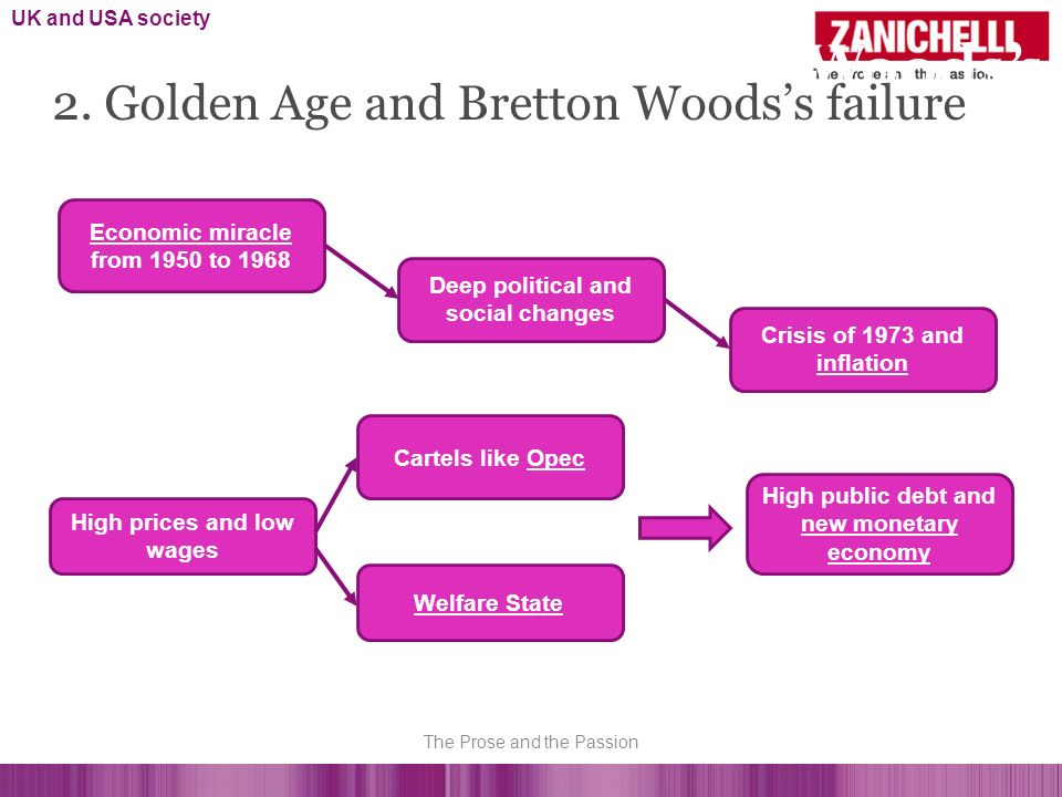 Golden Age and Bretton Woodss failure Economic miracle from 1950 to 1968 Deep political and social changes Crisis of 1973 and inflation High prices an