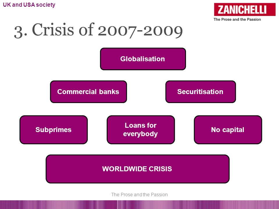 Globalisation Commercial banksSecuritisation Subprimes Loans for everybody No capital WORLDWIDE CRISIS 3.