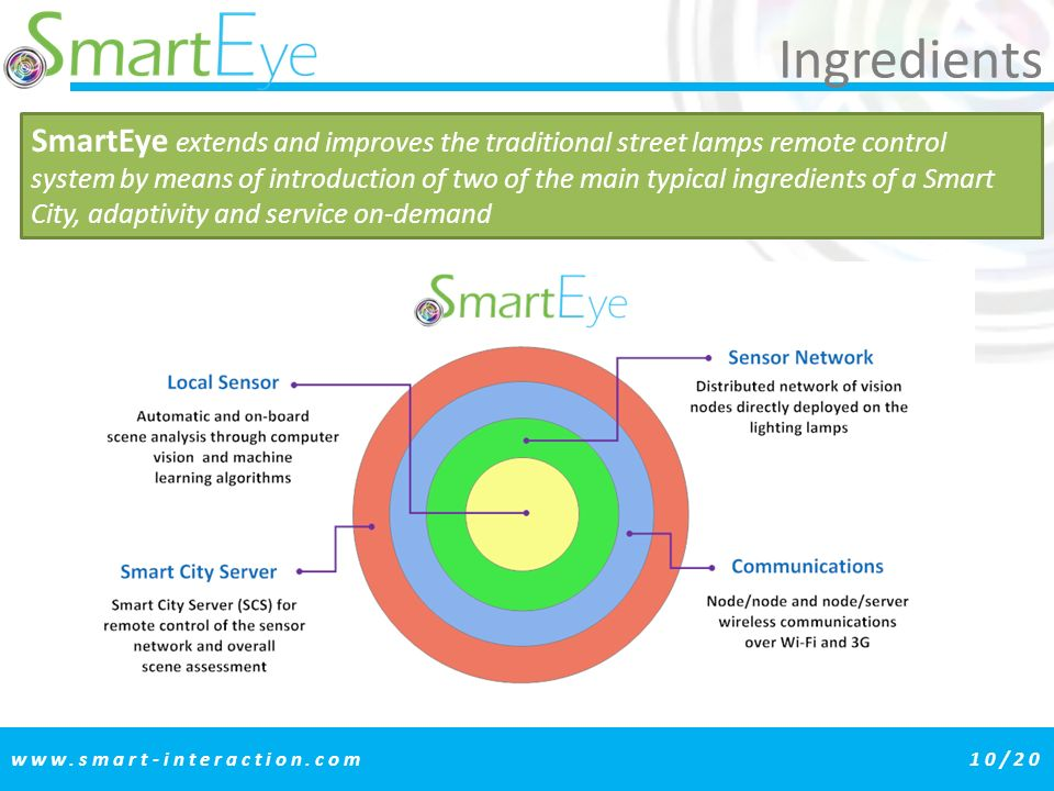 Ingredients www.smart-interaction.com10/20 SmartEye extends and improves the traditional street lamps remote control system by means of introduction of two of the main typical ingredients of a Smart City, adaptivity and service on-demand