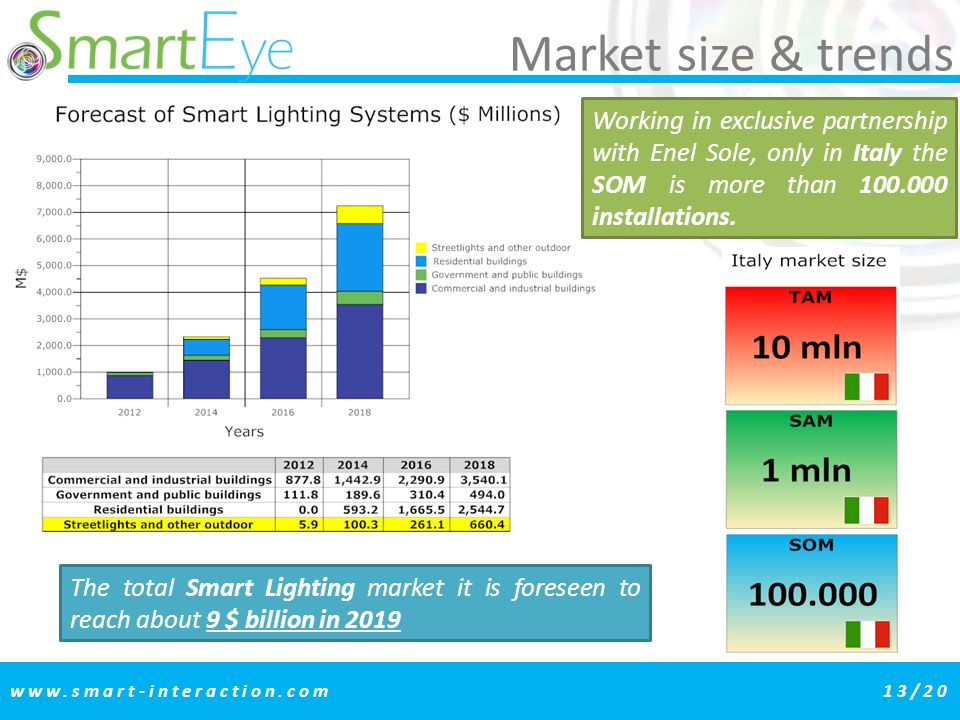 www.smart-interaction.com13/20 Market size & trends The total Smart Lighting market it is foreseen to reach about 9 $ billion in 2019 Working in exclusive partnership with Enel Sole, only in Italy the SOM is more than 100.000 installations.
