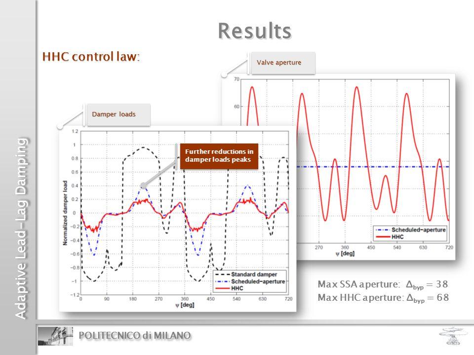 Adaptive Lead-Lag Damping POLITECNICO di MILANO Results Valve aperture Valve aperture Damper loads Damper loads HHC control law: Further reductions in