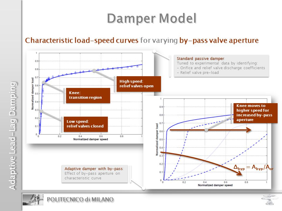 Adaptive Lead-Lag Damping POLITECNICO di MILANO Damper Model Characteristic load-speed curves by-pass valve aperture Characteristic load-speed curves
