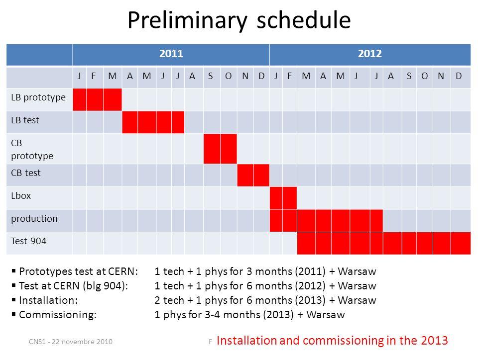 Preliminary schedule 20112012 JFMAMJJASONDJFMAMJJASOND LB prototype LB test CB prototype CB test Lbox production Test 904 CNS1 - 22 novembre 2010P.