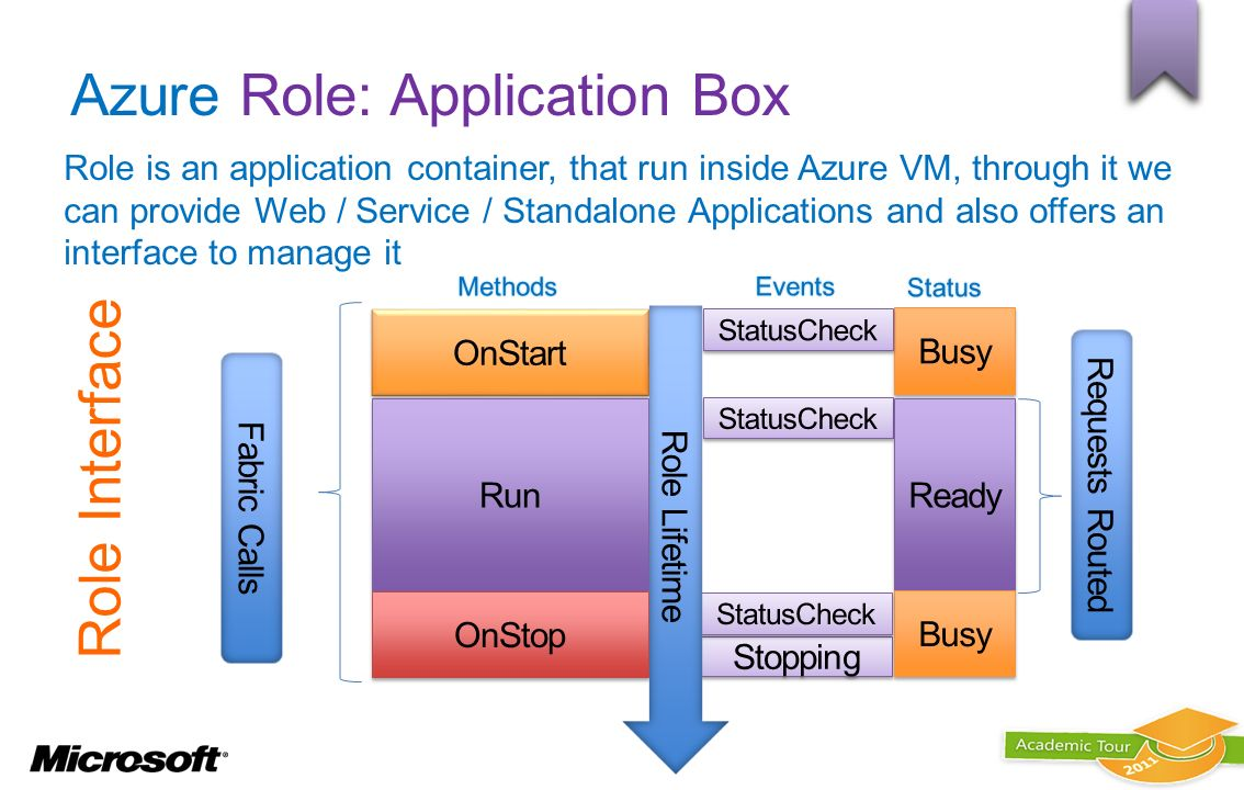 Role Interface Azure Role: Application Box Role is an application container, that run inside Azure VM, through it we can provide Web / Service / Stand