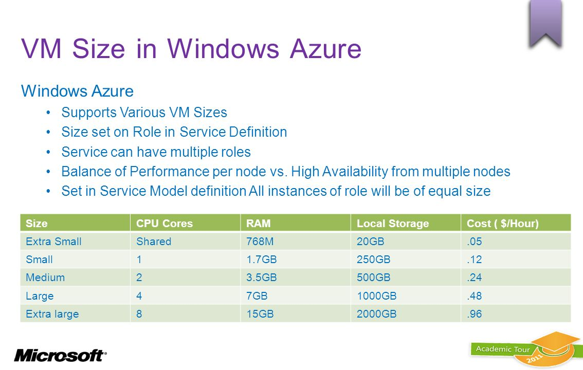 VM Size in Windows Azure Windows Azure Supports Various VM Sizes Size set on Role in Service Definition Service can have multiple roles Balance of Per