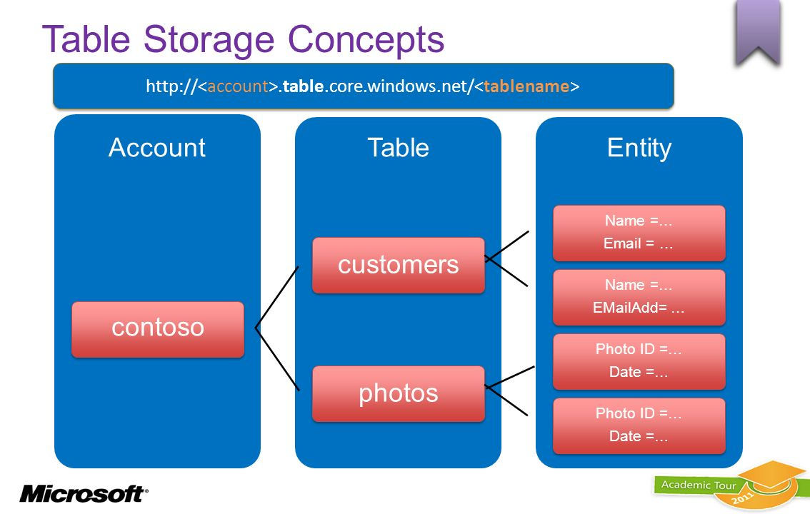 Table Storage Concepts EntityTableAccount contoso customers Name =… Email = … Name =… EMailAdd= … photos Photo ID =… Date =… Photo ID =… Date =… http: