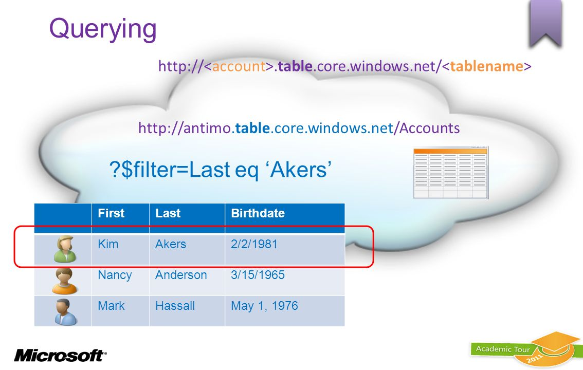 FirstLastBirthdate KimAkers2/2/1981 NancyAnderson3/15/1965 MarkHassallMay 1, 1976 Querying ?$filter=Last eq Akers http://antimo.table.core.windows.net