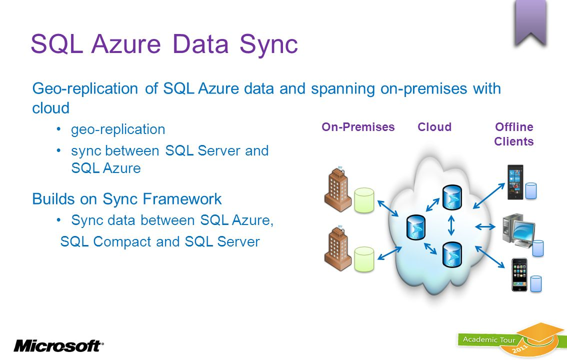 SQL Azure Data Sync Geo-replication of SQL Azure data and spanning on-premises with cloud geo-replication sync between SQL Server and SQL Azure Builds
