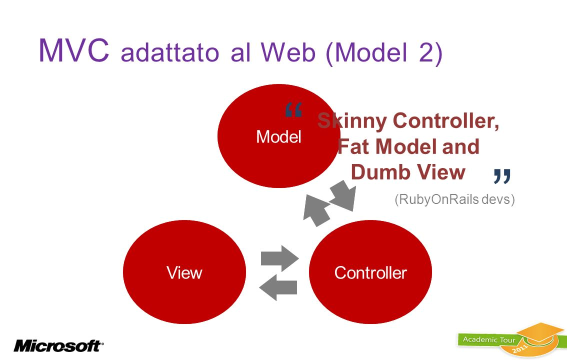Model ViewController Model ViewController MVC adattato al Web (Model 2) Skinny Controller, Fat Model and Dumb View (RubyOnRails devs)