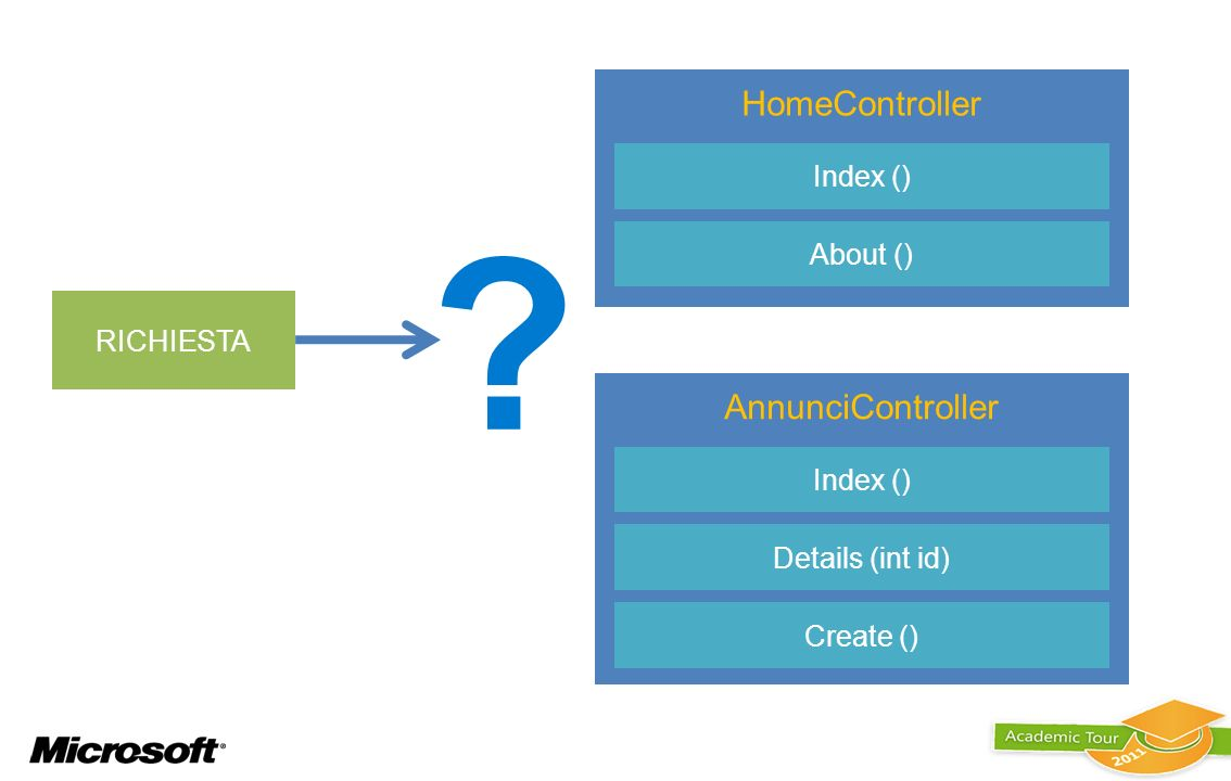 RICHIESTA HomeController Index () About () AnnunciController Index () Details (int id) Create () ?