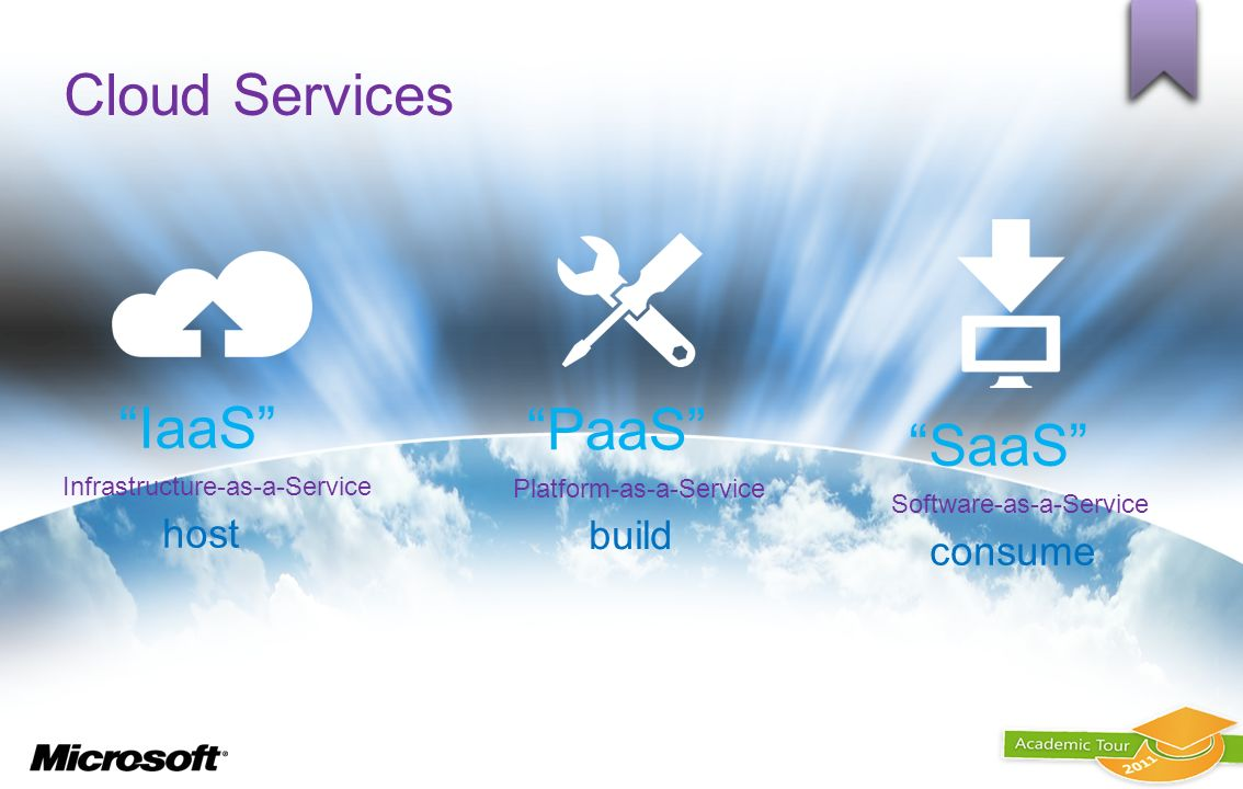 Cloud Services Software-as-a-Service SaaS Platform-as-a-Service PaaS Infrastructure-as-a-Service IaaS