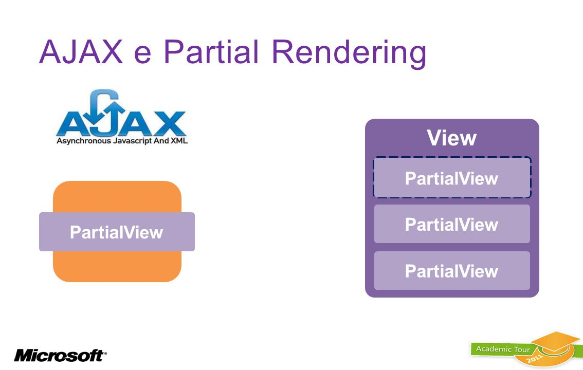 Controller View (dati) PartialView AJAX e Partial Rendering PartialView