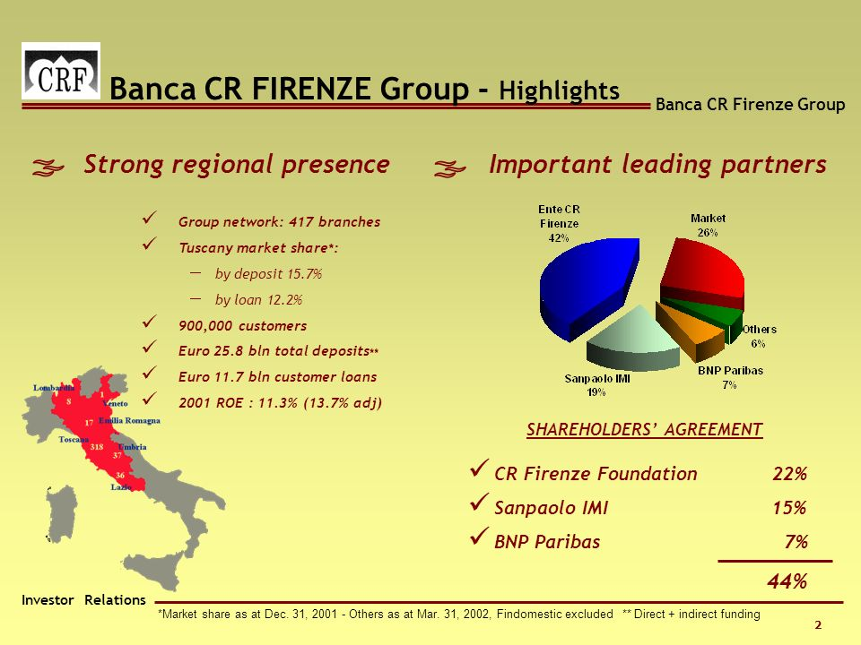 Banca CR Firenze Group Investor Relations 2 *Market share as at Dec.