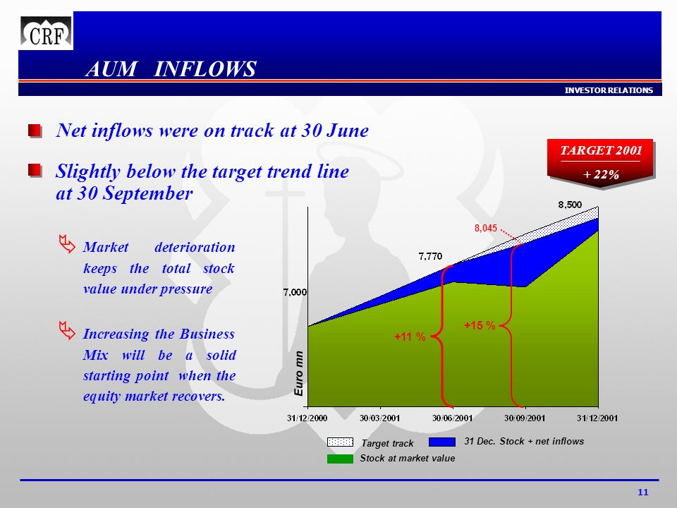 INVESTOR RELATIONS 11 AUM INFLOWS Target track 31 Dec.