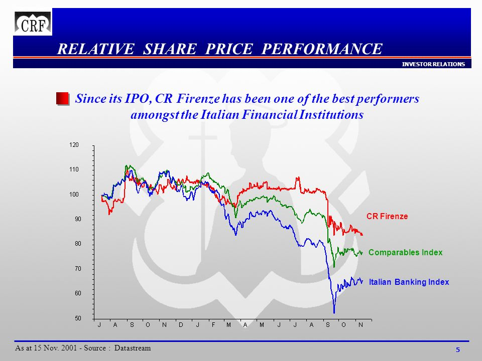 INVESTOR RELATIONS 5 RELATIVE SHARE PRICE PERFORMANCE As at 15 Nov.