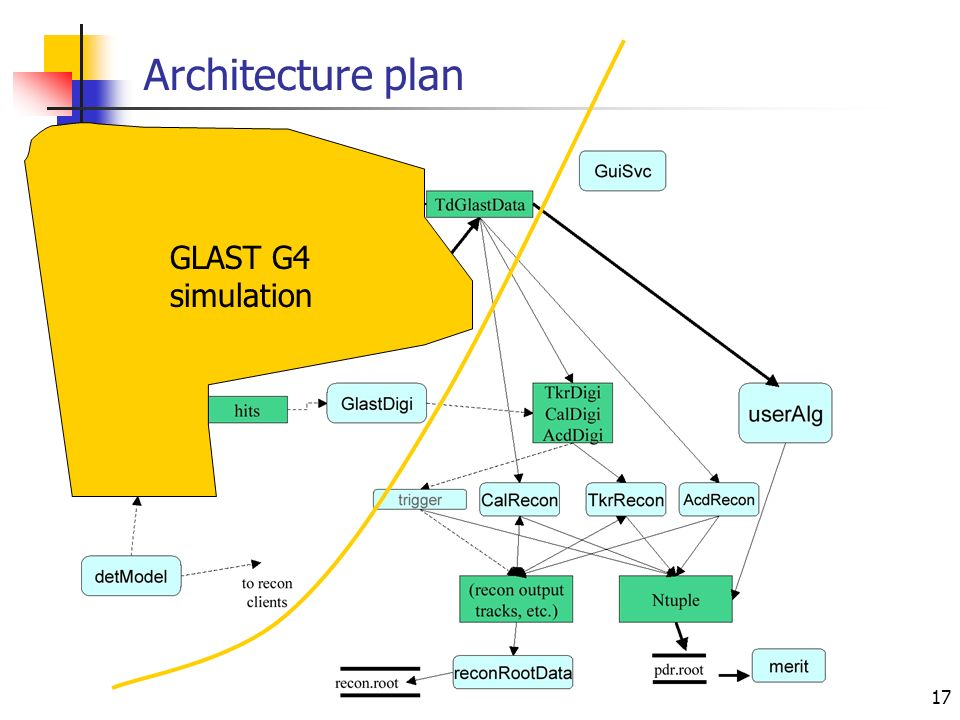 17 Architecture plan GLAST G4 simulation