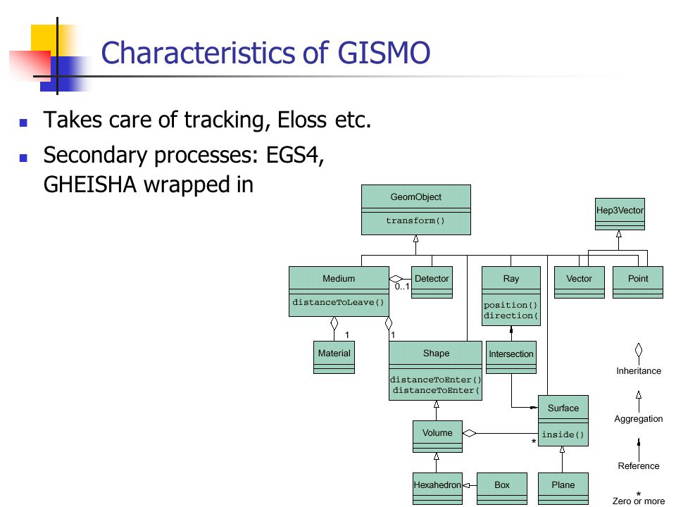 20 Characteristics of GISMO Takes care of tracking, Eloss etc.