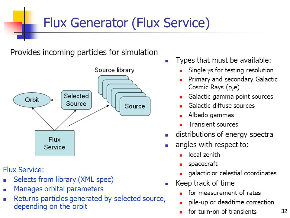 32 Flux Generator (Flux Service) Types that must be available: Single s for testing resolution Primary and secondary Galactic Cosmic Rays (p,e) Galactic gamma point sources Galactic diffuse sources Albedo gammas Transient sources distributions of energy spectra angles with respect to: local zenith spacecraft galactic or celestial coordinates Keep track of time for measurement of rates pile-up or deadtime correction for turn-on of transients Flux Service: Selects from library (XML spec) Manages orbital parameters Returns particles generated by selected source, depending on the orbit Provides incoming particles for simulation