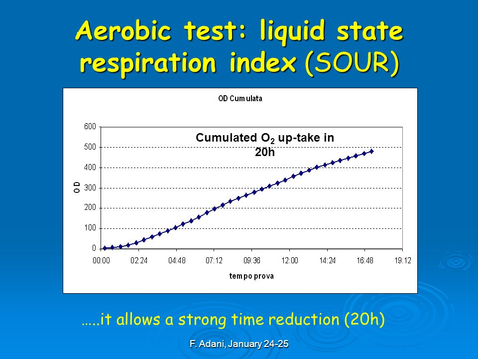 F. Adani, January 24-25 Aerobic test: liquid state respiration index (SOUR) …..it allows a strong time reduction (20h) Cumulated O 2 up-take in 20h