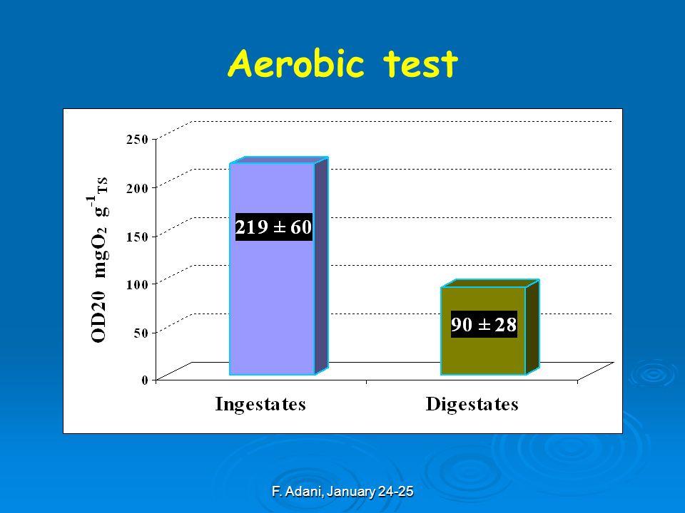 F. Adani, January 24-25 Aerobic test