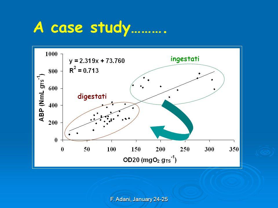 F. Adani, January 24-25 ingestati digestati A case study……….