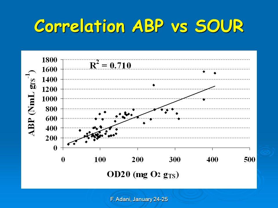 F. Adani, January 24-25 Correlation ABP vs SOUR
