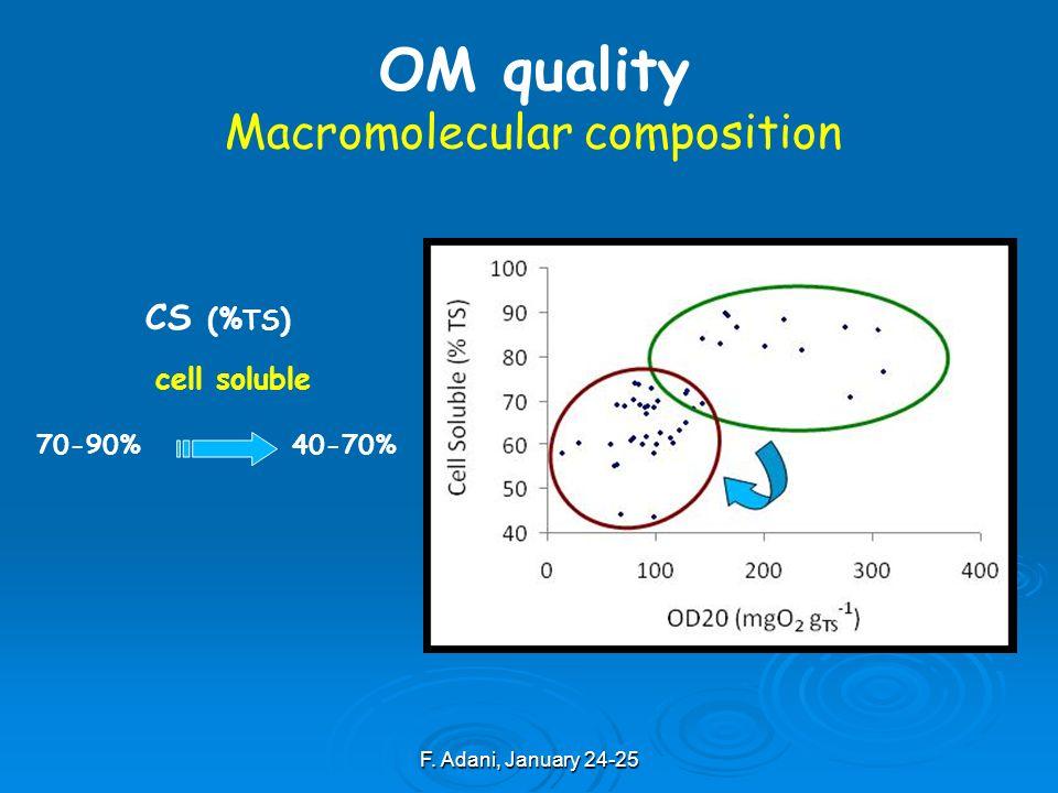 F. Adani, January 24-25 CS (% TS ) cell soluble 70-90%40-70% OM quality Macromolecular composition