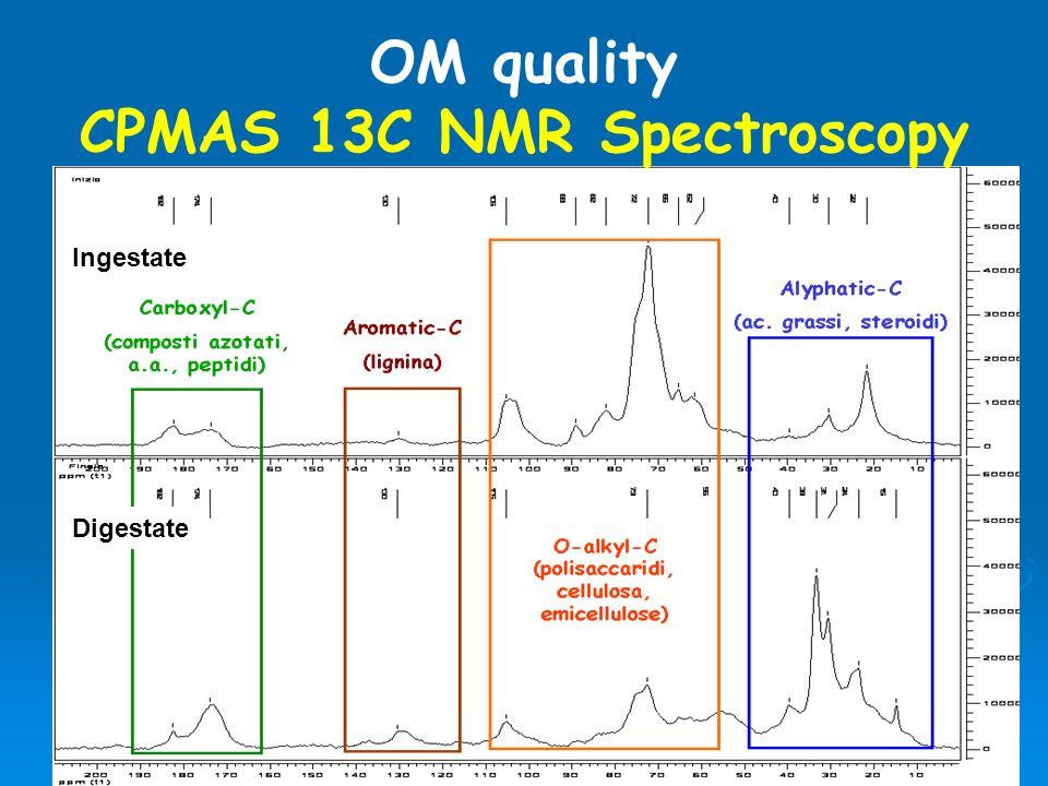 F. Adani, January 24-25 OM quality CPMAS 13C NMR Spectroscopy Ingestate Digestate