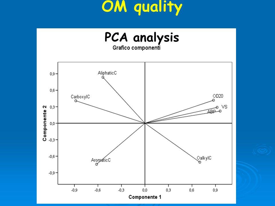 F. Adani, January 24-25 OM quality PCA analysis