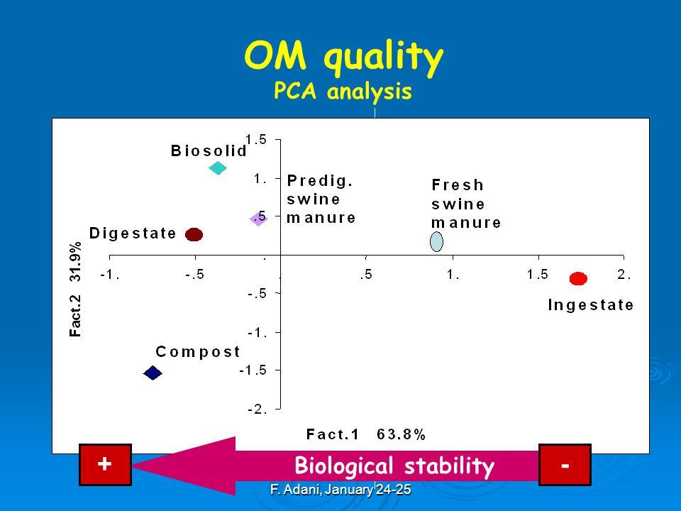 F. Adani, January 24-25 OM quality PCA analysis Ingenstate Biological stability +-