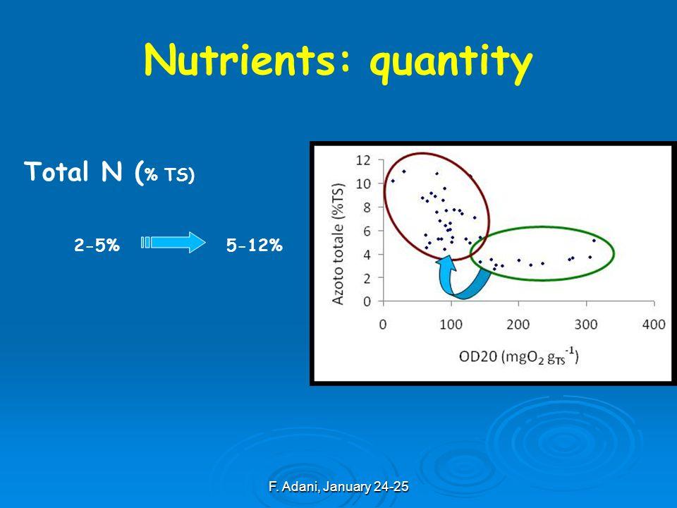 F. Adani, January 24-25 Total N ( % TS) Nutrients: quantity 2-5%5-12%