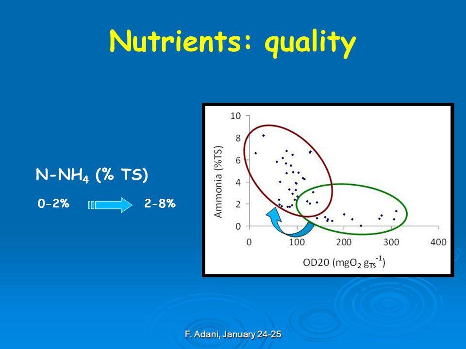 F. Adani, January 24-25 N-NH 4 (% TS) 0-2%2-8% Nutrients: quality