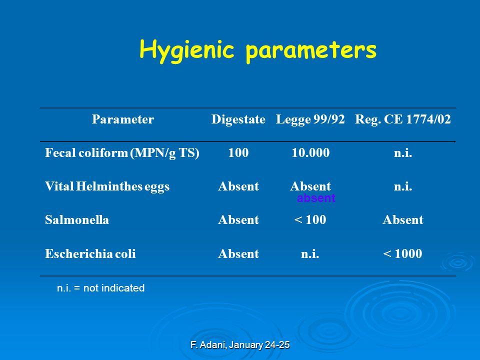 F. Adani, January 24-25 absent Hygienic parameters ParameterDigestateLegge 99/92Reg.