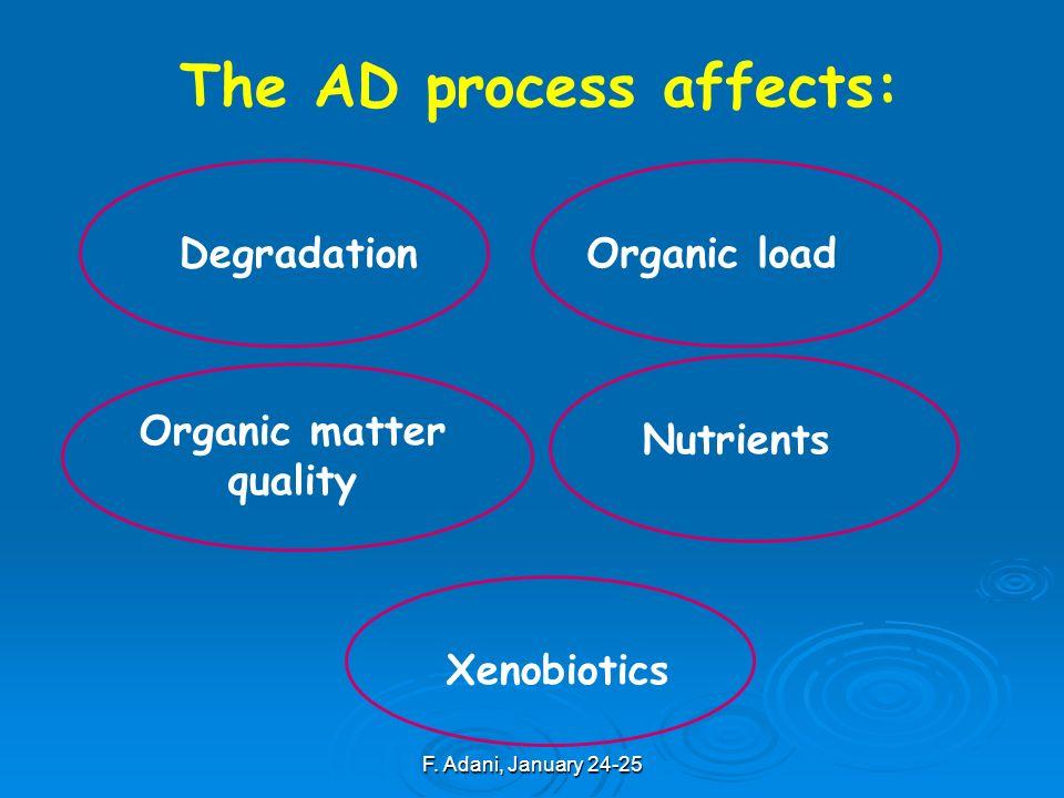 F. Adani, January 24-25 Degradation The AD process affects: Nutrients Organic matter quality Xenobiotics Organic load