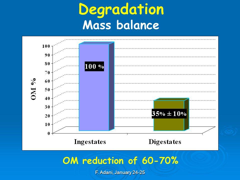 F. Adani, January 24-25 OM reduction of 60-70% Degradation Mass balance