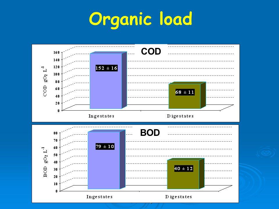 F. Adani, January 24-25 Abbattimento COD e BOD Organic load COD BOD
