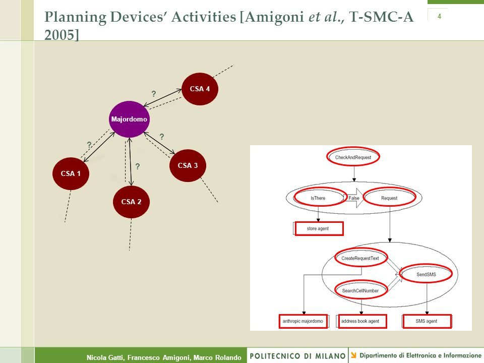 Nicola Gatti, Francesco Amigoni, Marco Rolando 4 Planning Devices Activities [Amigoni et al., T-SMC-A 2005] Majordomo CSA 1 CSA 2 CSA 3 CSA 4 ? ? ? ?