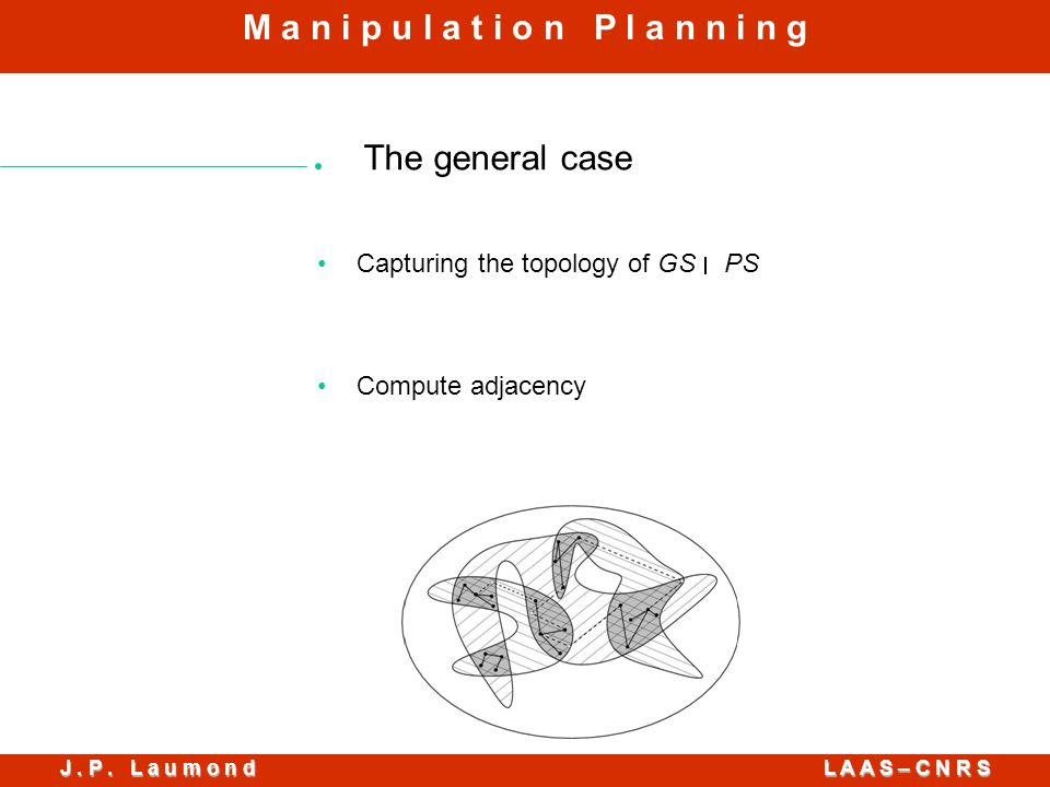 J. P. L a u m o n d L A A S – C N R S M a n i p u l a t i o n P l a n n i n g The general case Capturing the topology of GS PS Compute adjacency