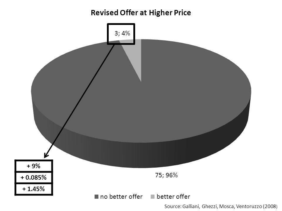 + 9% + 0.085% + 1.45% Source: Galliani, Ghezzi, Mosca, Ventoruzzo (2008 )