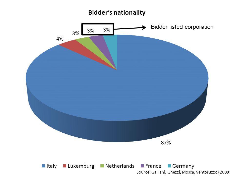 Bidder listed corporation Source: Galliani, Ghezzi, Mosca, Ventoruzzo (2008 )