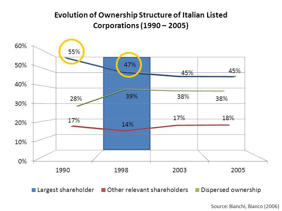 Source: Bianchi, Bianco (2006)